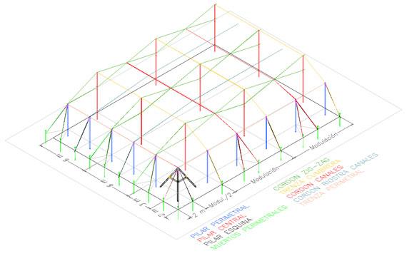 Malla sombra for Vivero estructura